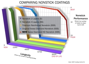 Comparing Nonstick Coatings